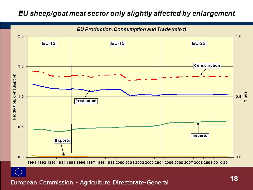 EU sheep/goat meat sector only slightly affected by enlargement EU Production, Consumption and Trade (mio t) 18 European Commission - Agriculture Directorate-General