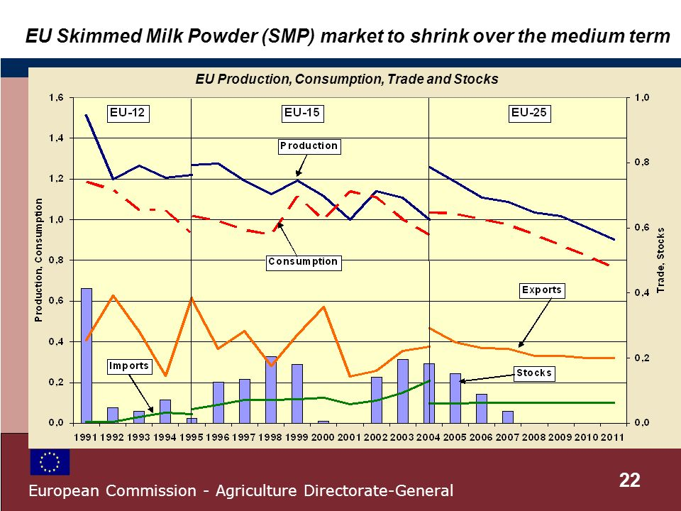 EU Skimmed Milk Powder (SMP) market to shrink over the medium term EU Production, Consumption, Trade and Stocks 22 European Commission - Agriculture Directorate-General