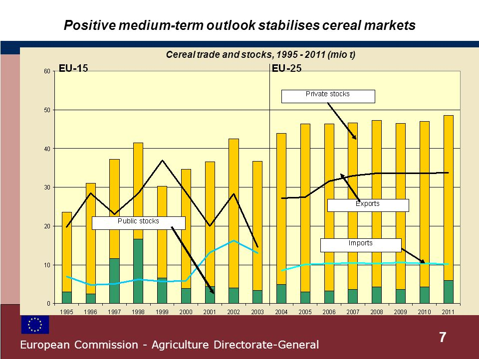 Positive medium-term outlook stabilises cereal markets Cereal trade and stocks, 1995 - 2011 (mio t) 7 European Commission - Agriculture Directorate-General