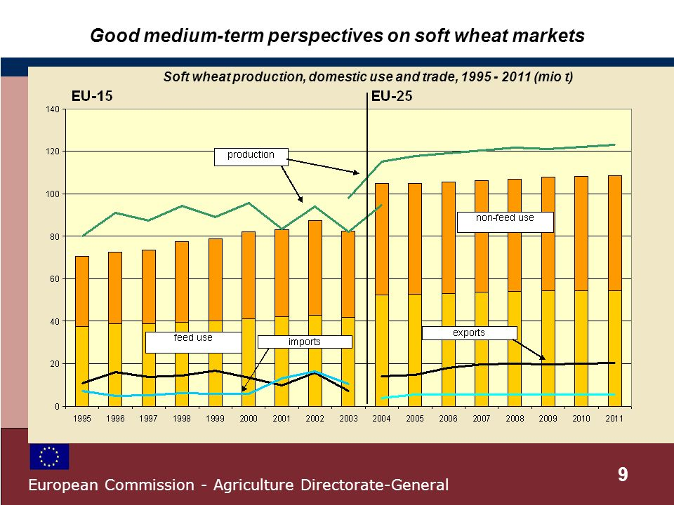 Good medium-term perspectives on soft wheat markets Soft wheat production, domestic use and trade, 1995 - 2011 (mio t) 9 European Commission - Agriculture Directorate-General