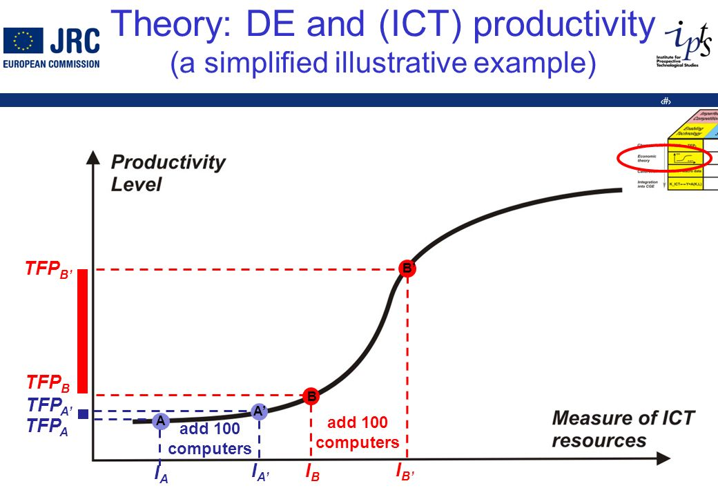 10 Theory: DE and (ICT) productivity (a simplified illustrative example) A IAIA TFP A add 100 computers A IAIA TFP A B IBIB IBIB B TFP B add 100 computers