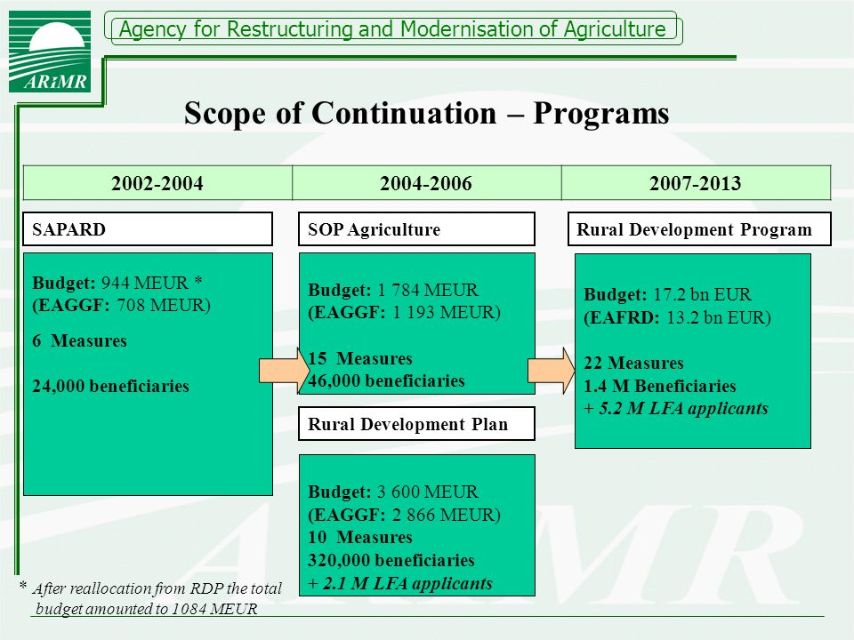 Agency for Restructuring and Modernisation of Agriculture Scope of Continuation – Programs SAPARD Rural Development Plan SOP AgricultureRural Development Program 2002-2004 2004-20062007-2013 6 Measures 24,000 beneficiaries Budget: 944 MEUR * (EAGGF: 708 MEUR) * After reallocation from RDP the total budget amounted to 1084 MEUR Budget: 1 784 MEUR (EAGGF: 1 193 MEUR) 15 Measures 46,000 beneficiaries Budget: 3 600 MEUR (EAGGF: 2 866 MEUR) 10 Measures 320,000 beneficiaries + 2.1 M LFA applicants Budget: 17.2 bn EUR (EAFRD: 13.2 bn EUR) 22 Measures 1.4 M Beneficiaries + 5.2 M LFA applicants