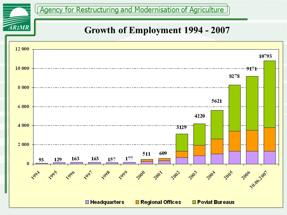 Agency for Restructuring and Modernisation of Agriculture Growth of Employment 1994 - 2007