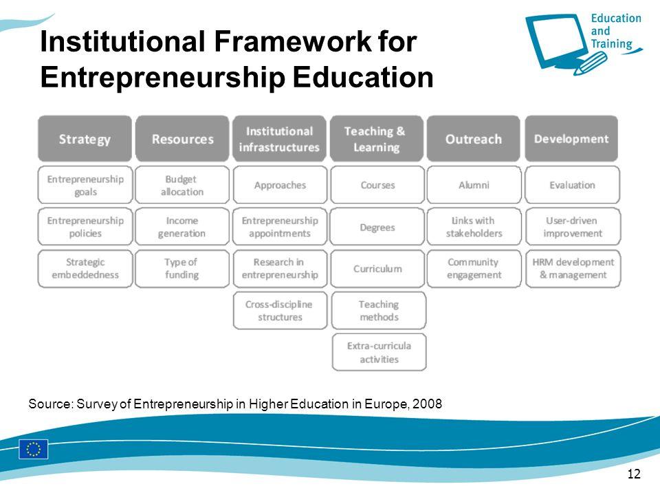 12 Institutional Framework for Entrepreneurship Education Source: Survey of Entrepreneurship in Higher Education in Europe, 2008