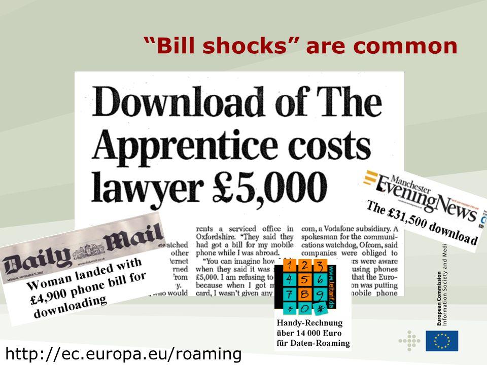 Bill shocks are common http://ec.europa.eu/roaming