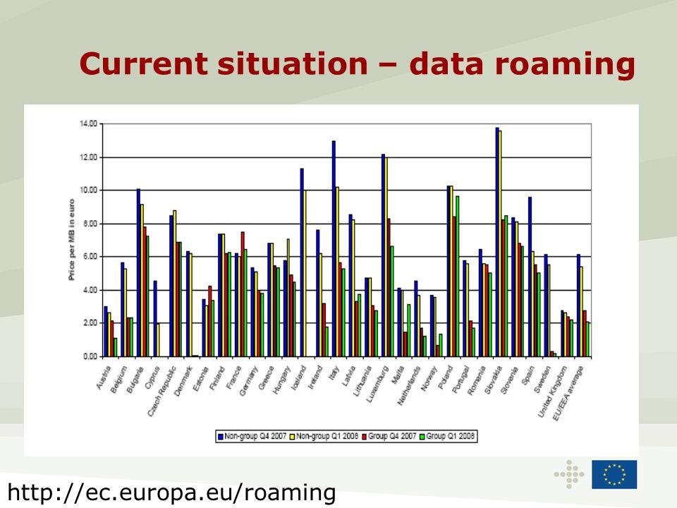 Current situation – data roaming http://ec.europa.eu/roaming