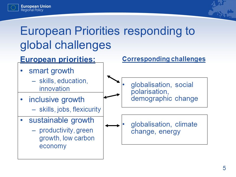 5 European Priorities responding to global challenges European priorities: smart growth –skills, education, innovation inclusive growth –skills, jobs,