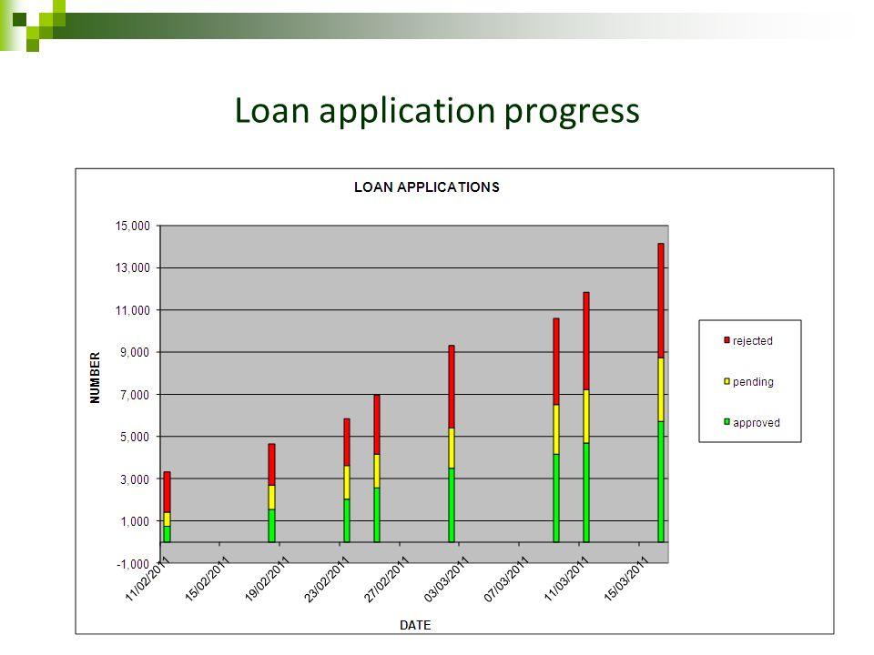 Loan application progress