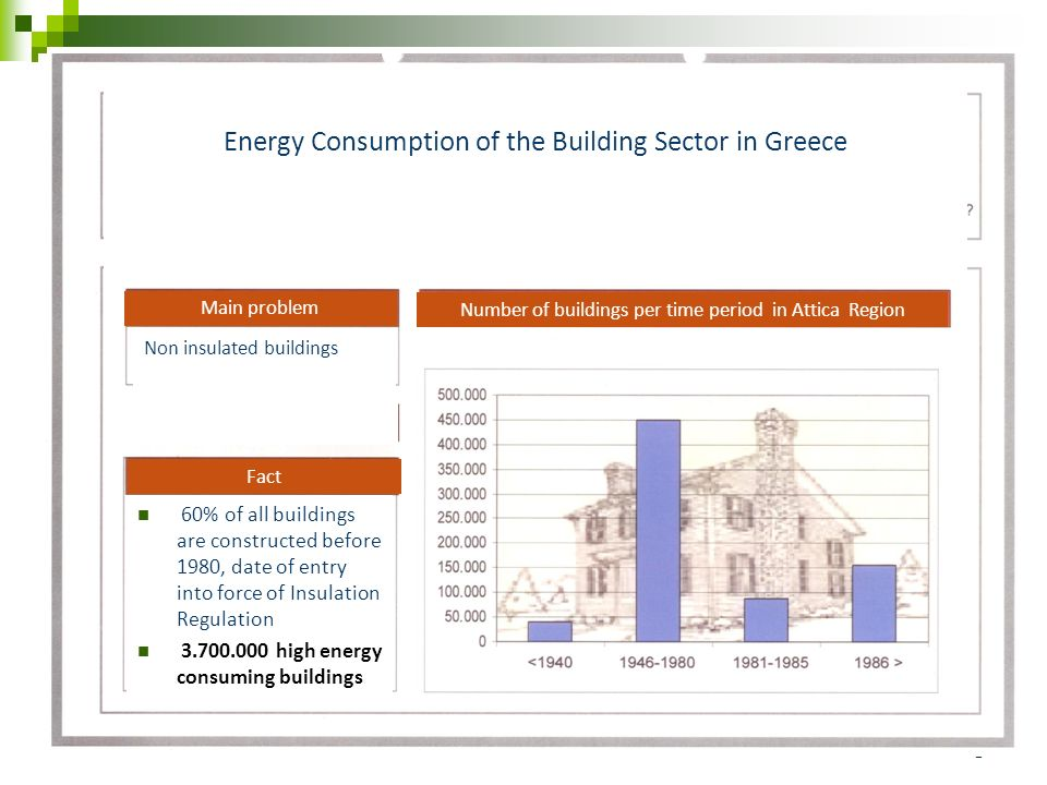 3 60% of all buildings are constructed before 1980, date of entry into force of Insulation Regulation high energy consuming buildings Non insulated buildings Main problem Number of buildings per time period in Attica Region Energy Consumption of the Building Sector in Greece ggggggg Fact