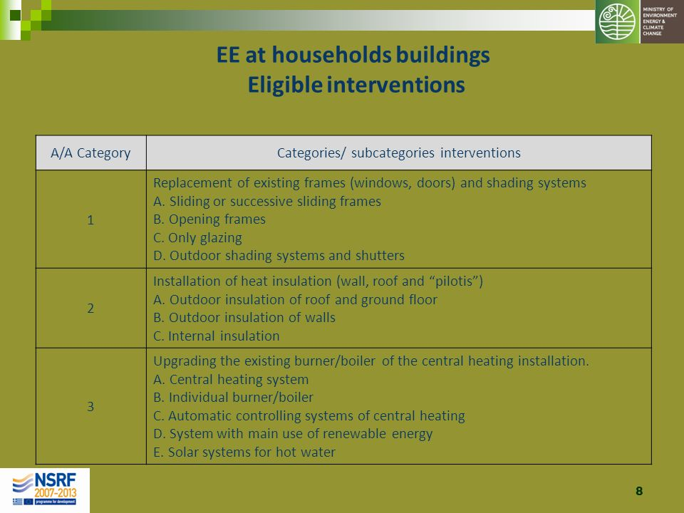 8 EE at households buildings Eligible interventions A/A CategoryCategories/ subcategories interventions 1 Replacement of existing frames (windows, doo