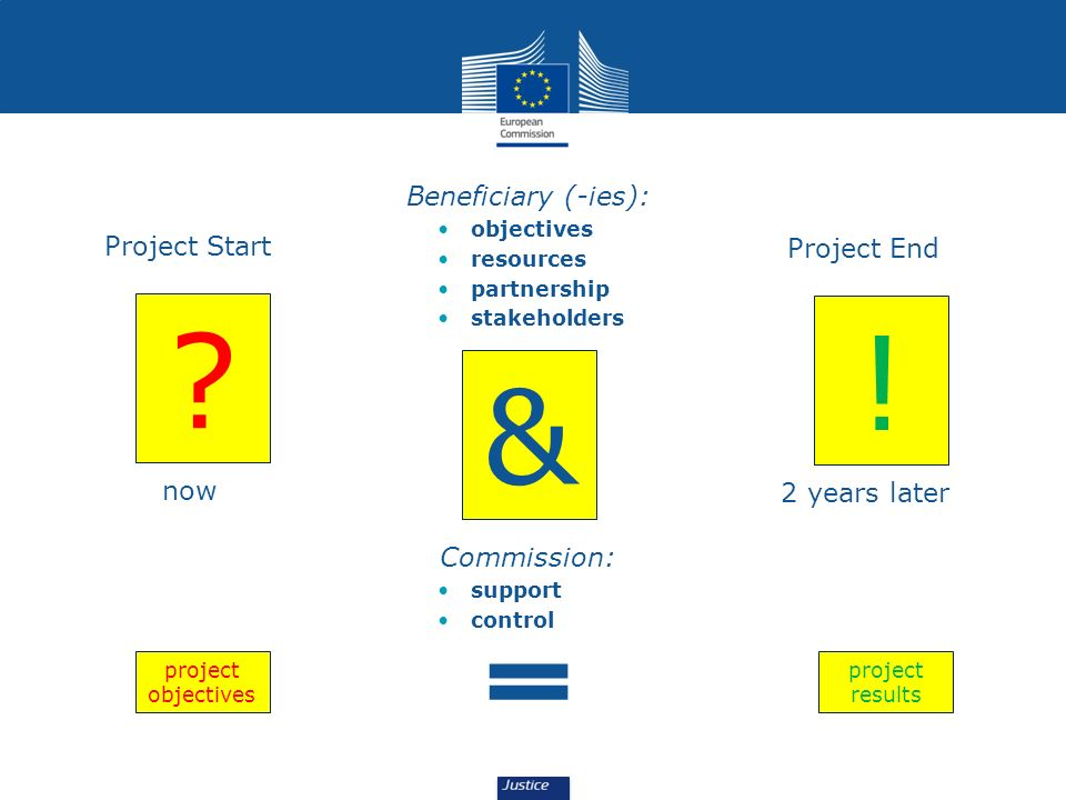 Commission: support control Beneficiary (-ies): objectives resources partnership stakeholders ? now Project Start ! 2 years later Project End & projec