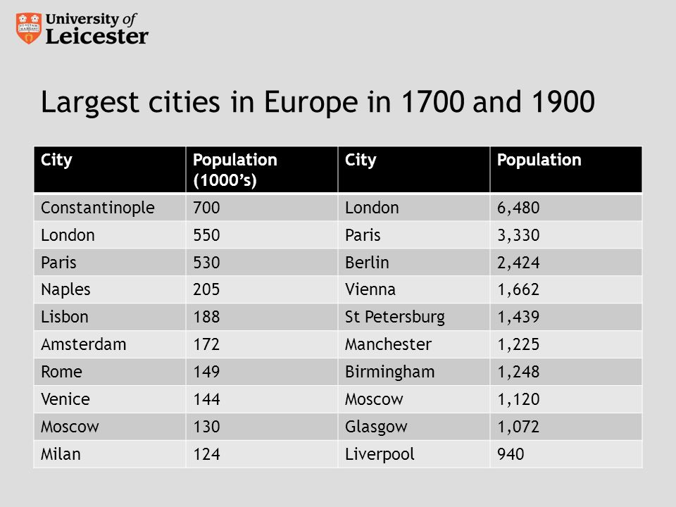 Largest cities in Europe in 1700 and 1900 CityPopulation (1000s) CityPopulation Constantinople700London6,480 London550Paris3,330 Paris530Berlin2,424 Naples205Vienna1,662 Lisbon188St Petersburg1,439 Amsterdam172Manchester1,225 Rome149Birmingham1,248 Venice144Moscow1,120 Moscow130Glasgow1,072 Milan124Liverpool940