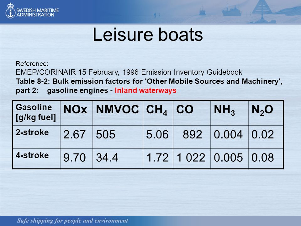 6 Leisure boats Gasoline [g/kg fuel] NOxNMVOCCH 4 CONH 3 N2ON2O 2-stroke stroke Reference: EMEP/CORINAIR 15 February, 1996 Emission Inventory Guidebook Table 8-2: Bulk emission factors for Other Mobile Sources and Machinery , part 2: gasoline engines - Inland waterways