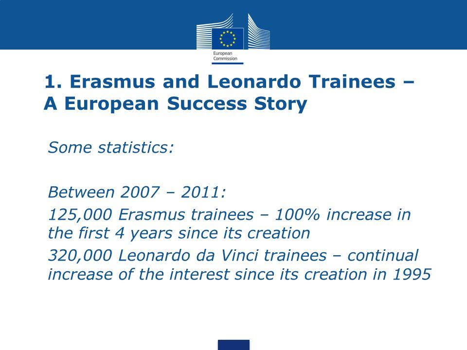 1. Erasmus and Leonardo Trainees – A European Success Story Some statistics: Between 2007 – 2011: 125,000 Erasmus trainees – 100% increase in the firs