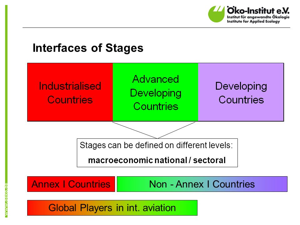 Interfaces of Stages Global Players in int.
