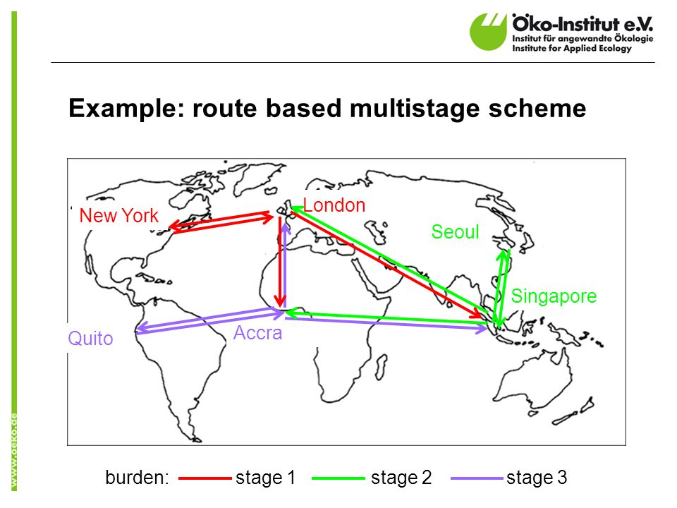 Example: route based multistage scheme London New York Accra Singapore Seoul Quito burden: stage 1 stage 2 stage 3