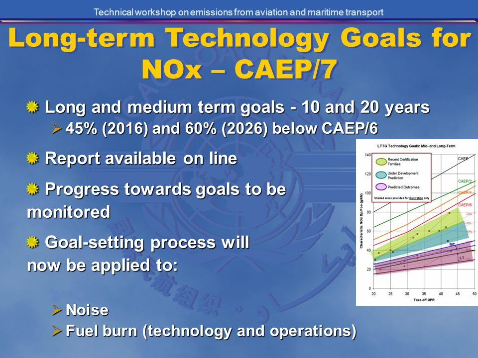 Technical workshop on emissions from aviation and maritime transport Long and medium term goals - 10 and 20 years 45% (2016) and 60% (2026) below CAEP/6 45% (2016) and 60% (2026) below CAEP/6 Report available on line Progress towards goals to be monitored Goal-setting process will now be applied to: Noise Noise Fuel burn (technology and operations) Fuel burn (technology and operations) Long-term Technology Goals for NOx – CAEP/7