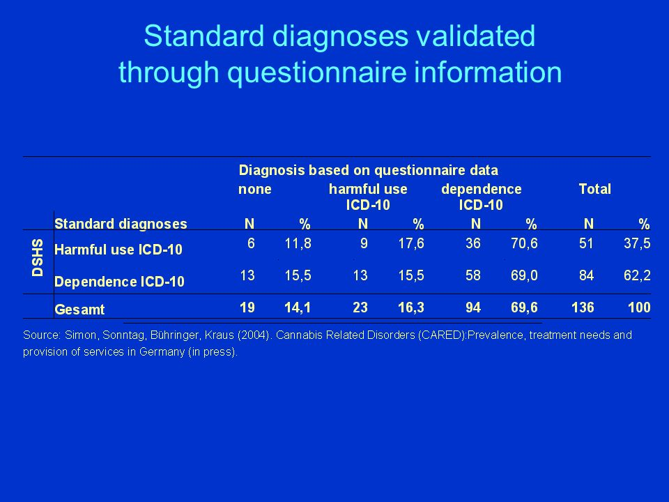 Standard diagnoses validated through questionnaire information