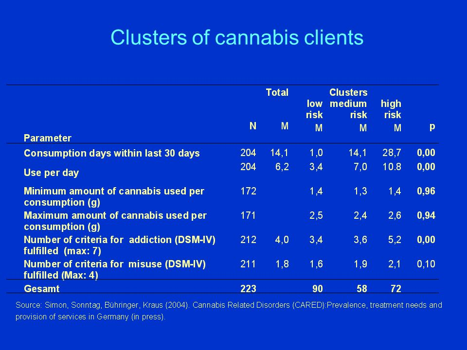 Clusters of cannabis clients