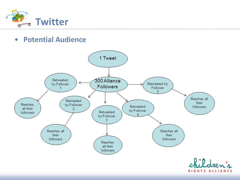 Twitter Potential Audience 1 Tweet 300 Alliance Followers Retweeted by Follower 1 Retweeted by Follower 2 Retweeted by Follower 3 Retweeted by Follower 4 Retweeted by Follower 5 Reaches all their followers