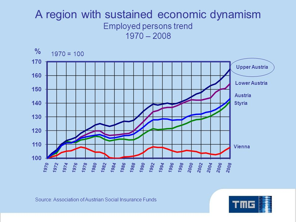 A region with sustained economic dynamism Employed persons trend 1970 – = 100 Source: Association of Austrian Social Insurance Funds Upper Austria Austria Lower Austria Vienna Styria %