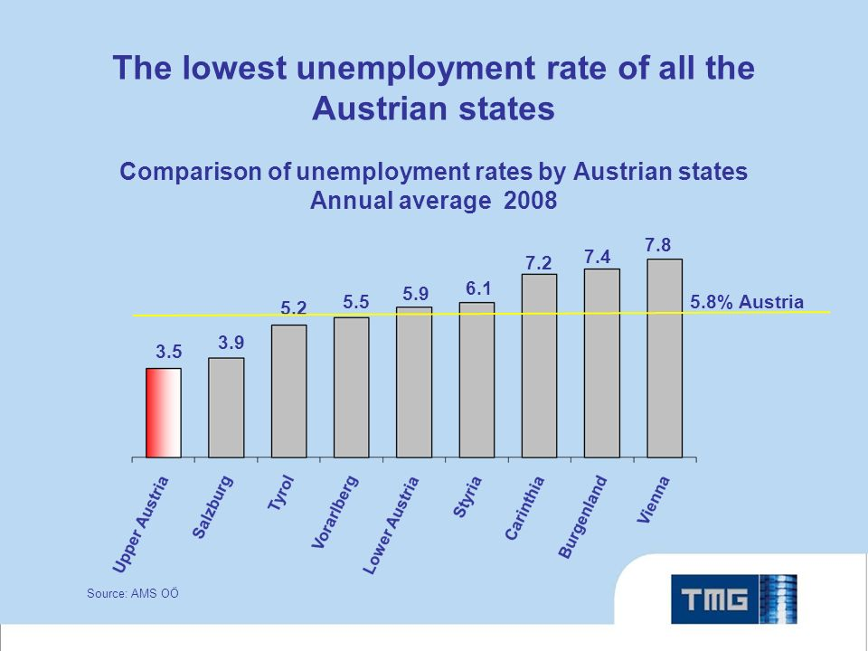 The lowest unemployment rate of all the Austrian states Comparison of unemployment rates by Austrian states Annual average 2008 Source: AMS OÖ 5.8% Austria 3.5 3.9 5.2 5.9 6.1 7.4 7.2 7.8 5.5