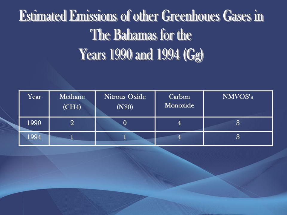 YearMethane (CH4) Nitrous Oxide (N20) Carbon Monoxide NMVOSs 19902043 19941143