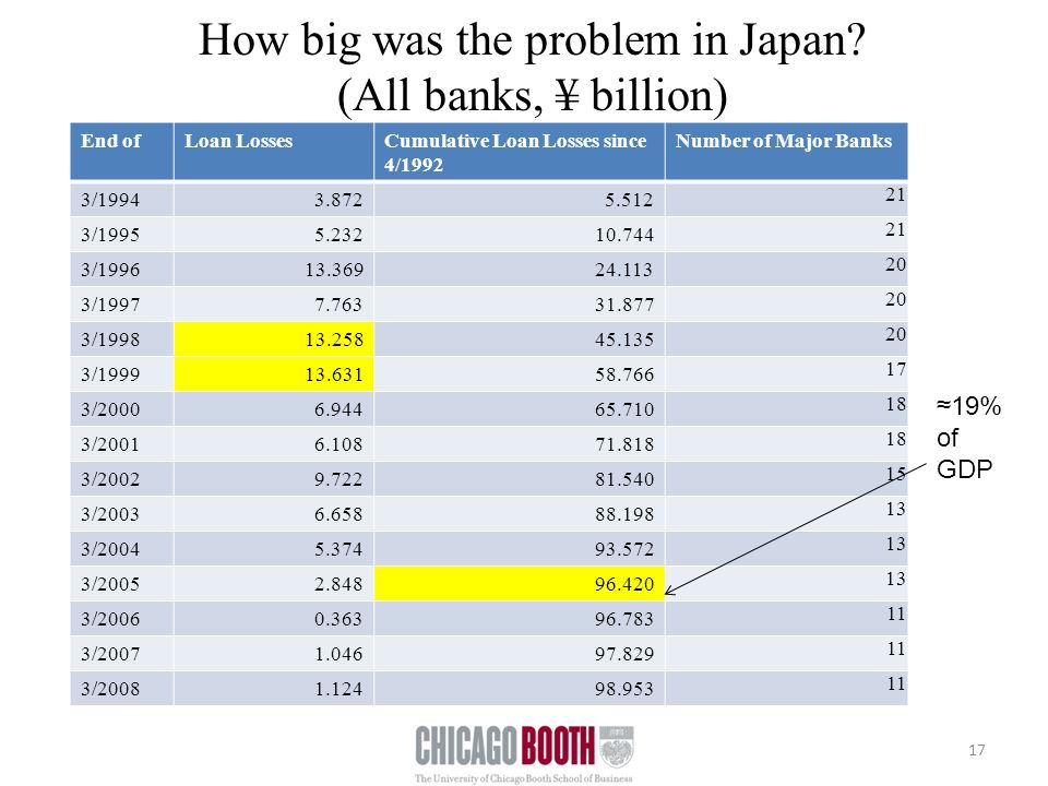 How big was the problem in Japan.