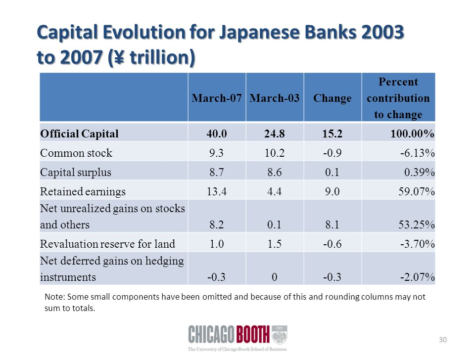 30 Capital Evolution for Japanese Banks 2003 to 2007 (¥ trillion) March-07March-03Change Percent contribution to change Official Capital40.024.815.2100.00% Common stock9.310.2-0.9-6.13% Capital surplus8.78.60.10.39% Retained earnings13.44.49.059.07% Net unrealized gains on stocks and others8.20.18.153.25% Revaluation reserve for land1.01.5-0.6-3.70% Net deferred gains on hedging instruments-0.30 -2.07% Note: Some small components have been omitted and because of this and rounding columns may not sum to totals.