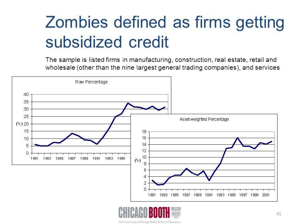 41 Zombies defined as firms getting subsidized credit The sample is listed firms in manufacturing, construction, real estate, retail and wholesale (other than the nine largest general trading companies), and services
