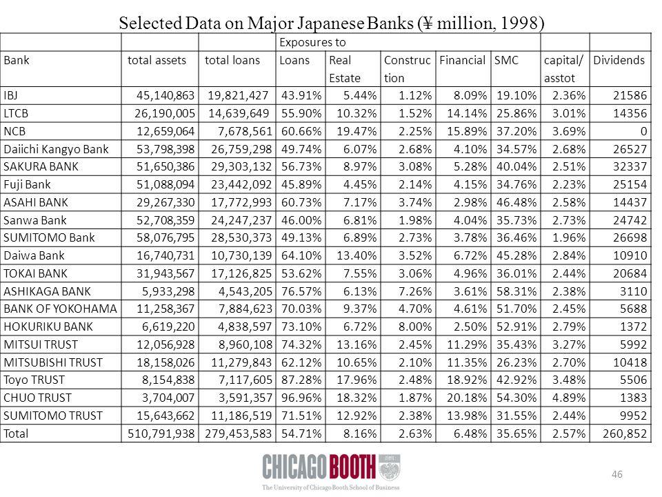 Selected Data on Major Japanese Banks (¥ million, 1998) 46 Exposures to Bank total assets total loansLoans Real Estate Construc tion FinancialSMC capital/ asstot Dividends IBJ 45,140,863 19,821,42743.91%5.44%1.12%8.09%19.10%2.36%21586 LTCB26,190,00514,639,64955.90%10.32%1.52%14.14%25.86%3.01%14356 NCB 12,659,064 7,678,56160.66%19.47%2.25%15.89%37.20%3.69%0 Daiichi Kangyo Bank 53,798,398 26,759,29849.74%6.07%2.68%4.10%34.57%2.68%26527 SAKURA BANK 51,650,386 29,303,13256.73%8.97%3.08%5.28%40.04%2.51%32337 Fuji Bank 51,088,094 23,442,09245.89%4.45%2.14%4.15%34.76%2.23%25154 ASAHI BANK 29,267,330 17,772,99360.73%7.17%3.74%2.98%46.48%2.58%14437 Sanwa Bank 52,708,359 24,247,23746.00%6.81%1.98%4.04%35.73%2.73%24742 SUMITOMO Bank 58,076,795 28,530,37349.13%6.89%2.73%3.78%36.46%1.96%26698 Daiwa Bank 16,740,731 10,730,13964.10%13.40%3.52%6.72%45.28%2.84%10910 TOKAI BANK 31,943,567 17,126,82553.62%7.55%3.06%4.96%36.01%2.44%20684 ASHIKAGA BANK 5,933,298 4,543,20576.57%6.13%7.26%3.61%58.31%2.38%3110 BANK OF YOKOHAMA 11,258,367 7,884,62370.03%9.37%4.70%4.61%51.70%2.45%5688 HOKURIKU BANK 6,619,220 4,838,59773.10%6.72%8.00%2.50%52.91%2.79%1372 MITSUI TRUST 12,056,928 8,960,10874.32%13.16%2.45%11.29%35.43%3.27%5992 MITSUBISHI TRUST 18,158,026 11,279,84362.12%10.65%2.10%11.35%26.23%2.70%10418 Toyo TRUST 8,154,838 7,117,60587.28%17.96%2.48%18.92%42.92%3.48%5506 CHUO TRUST 3,704,007 3,591,35796.96%18.32%1.87%20.18%54.30%4.89%1383 SUMITOMO TRUST 15,643,662 11,186,51971.51%12.92%2.38%13.98%31.55%2.44%9952 Total510,791,938279,453,58354.71%8.16%2.63%6.48%35.65%2.57% 260,852