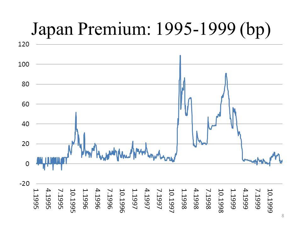 Japan Premium: 1995-1999 (bp) 8