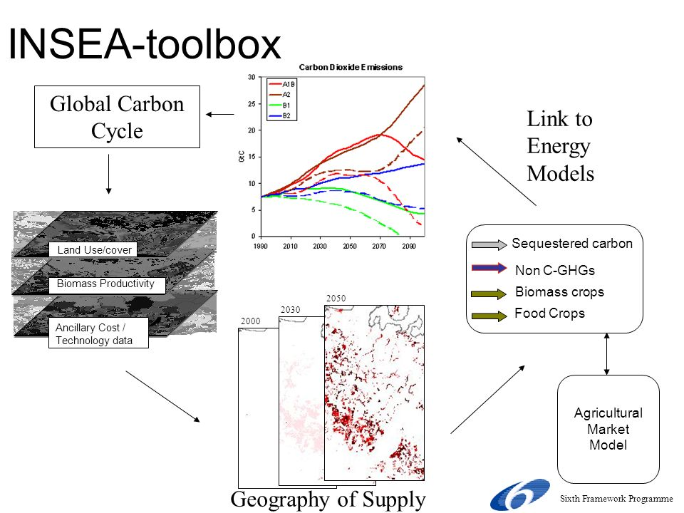 INSEA-toolbox Land Use/cover Biomass Productivity Ancillary Cost / Technology data Non C-GHGs Biomass crops Sequestered carbon 2030 2000 2050 Global Carbon Cycle Geography of Supply Link to Energy Models Food Crops Agricultural Market Model Sixth Framework Programme