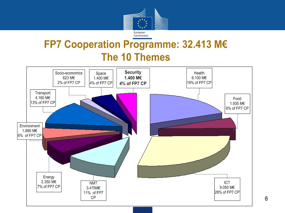 17 Implementing Secure Societies Strengthened coordination with relevant Union Agencies, such as FRONTEX, EMSA and Europol, to improve the coordination of both internal and external EU programmes, policies and initiatives in the field of security.