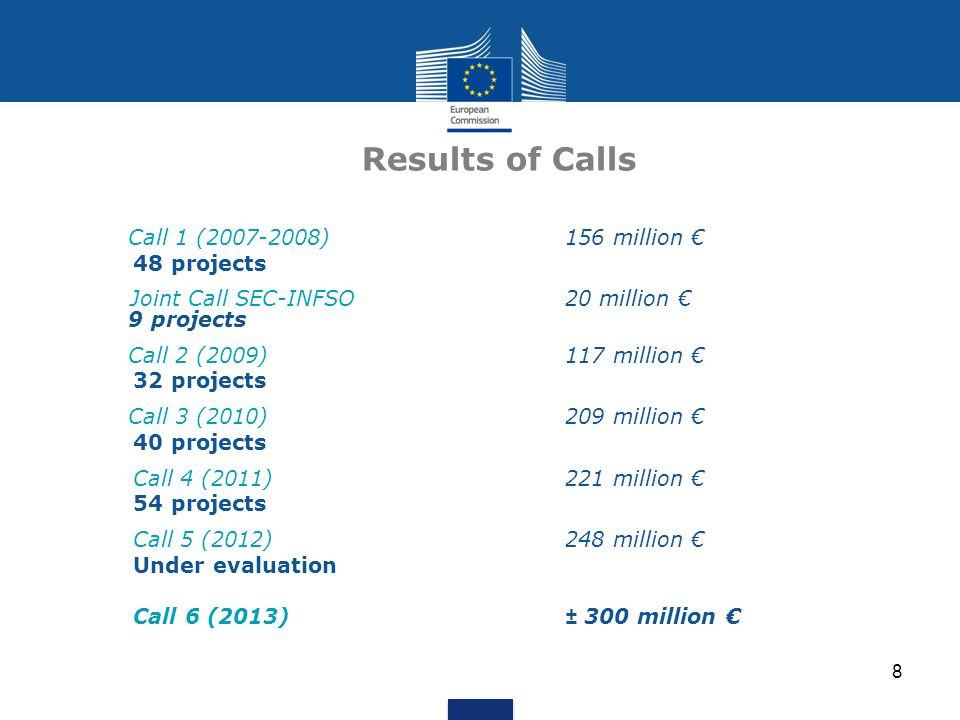 8 Results of Calls Call 1 (2007-2008) 156 million 48 projects Joint Call SEC-INFSO 20 million 9 projects Call 2 (2009) 117 million 32 projects Call 3
