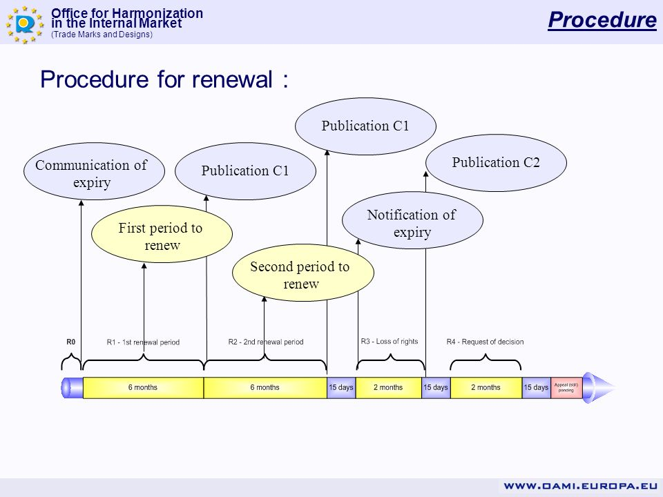 Office for Harmonization in the Internal Market (Trade Marks and Designs) New New system : Easy access and storage through MYPAGE RCD e-Renewal Manager will be harmonised with its CTM counterpart.