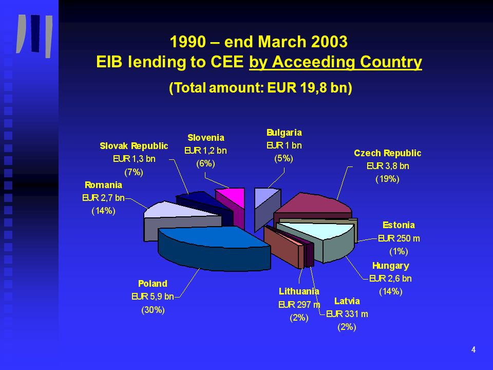 5 1990 – end March 2003 EIB lending to CEE Accession Countries by Sector (Total amount: EUR 19,8 bn)