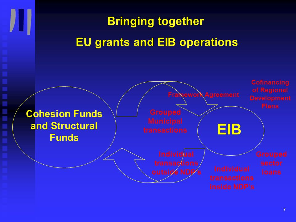 8 Examples of EIB Co-financing operations in the Cohesion Countries BeneficiaryCountryTotalAmountEIBsCofinancing Comunidad Autonoma de Cantabria / Regional Operational Program Spain / Regional Operational Program EUR 519 m EUR 80 m (25 %) Sviluppo Provincia Ferrara Emiglia Romagna Region Italy / Local Development Plan EUR 300 m EUR 25 m EUR 75 m (33 %) Sviluppo Regione Puglia Italy / Regional Operational Program EUR 6,7 bn EUR 300 m (4,5 %)