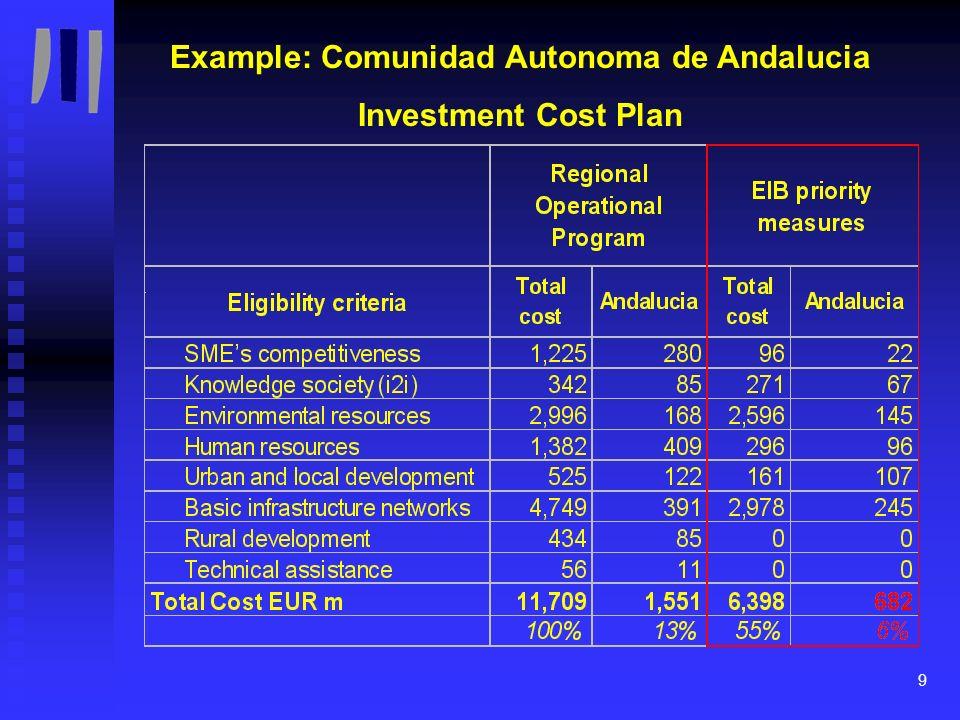 10 Example: Comunidad Autonoma de Andalucia Financing Plan EIB lending operation Eligible for EIB financing measures