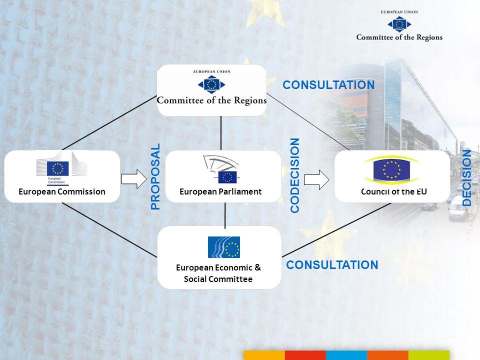 PROPOSAL CODECISION CONSULTATION European CommissionEuropean ParliamentCouncil of the EU DECISION European Economic & Social Committee