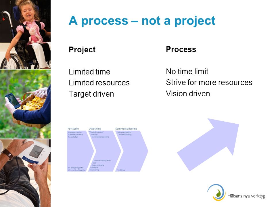 A process – not a project Project Limited time Limited resources Target driven Process No time limit Strive for more resources Vision driven