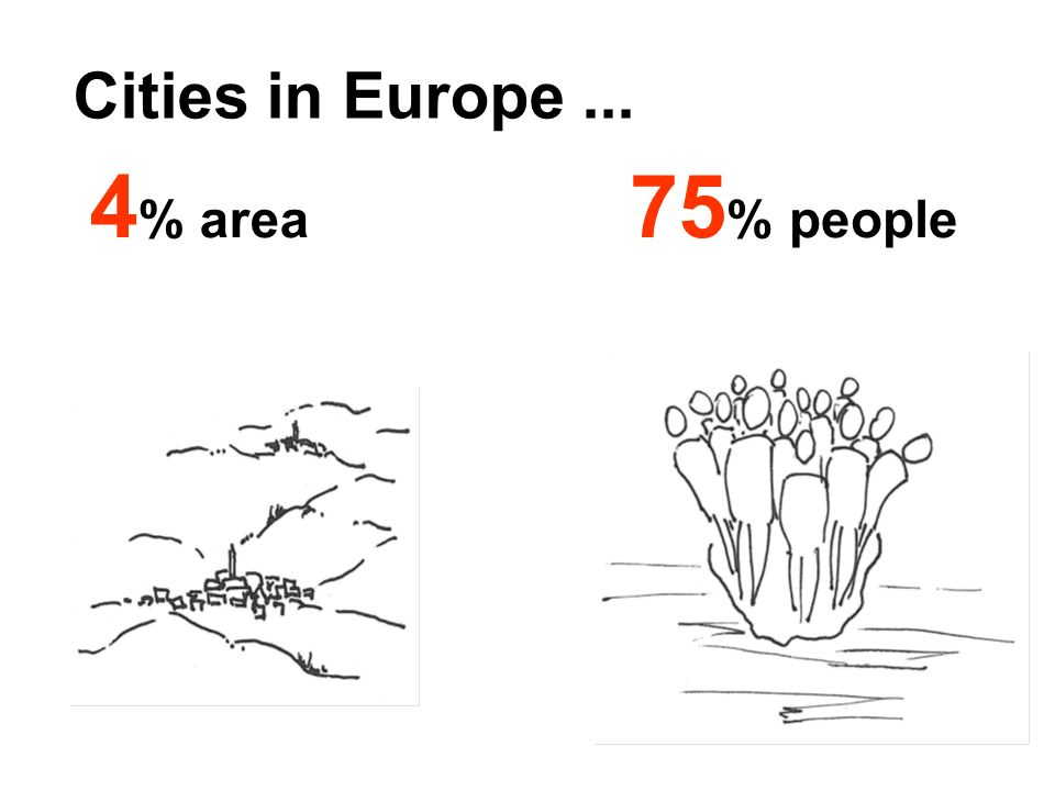 Cities in Europe... 75 % people 4 % area