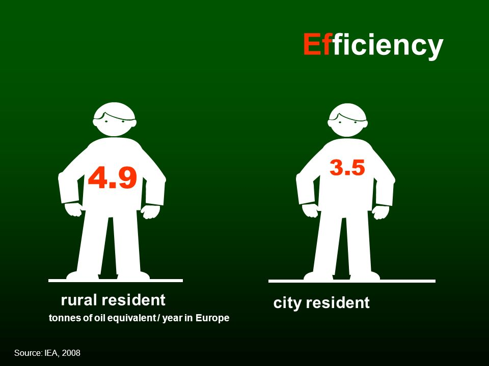 tonnes of oil equivalent / year in Europe Source: IEA, 2008 rural resident 4.9 city resident 3.5 Efficiency