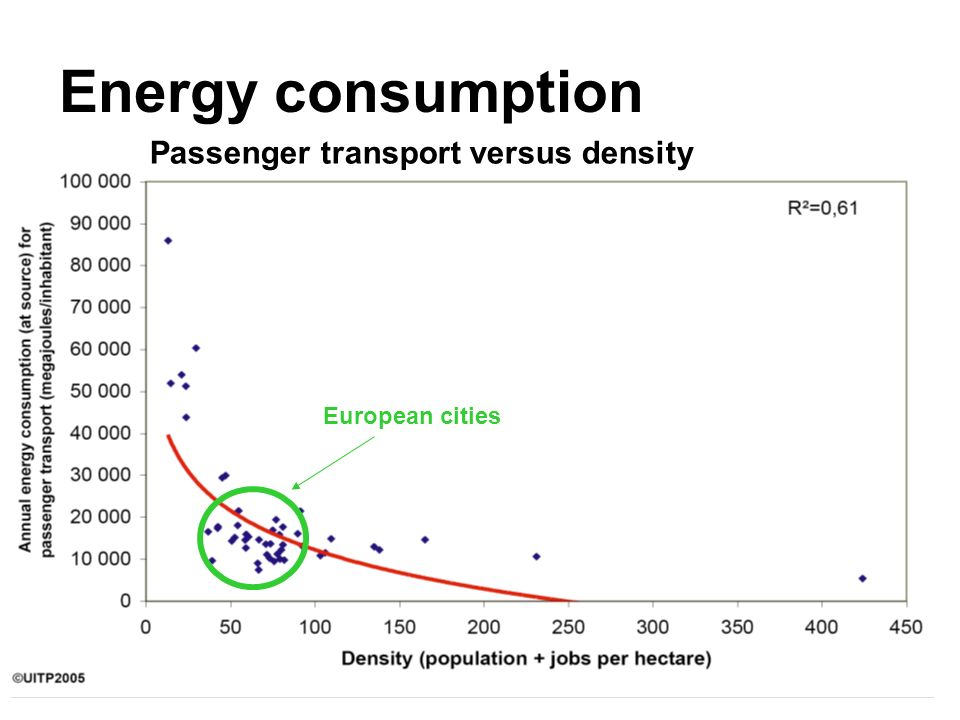 Energy consumption Passenger transport versus density European cities