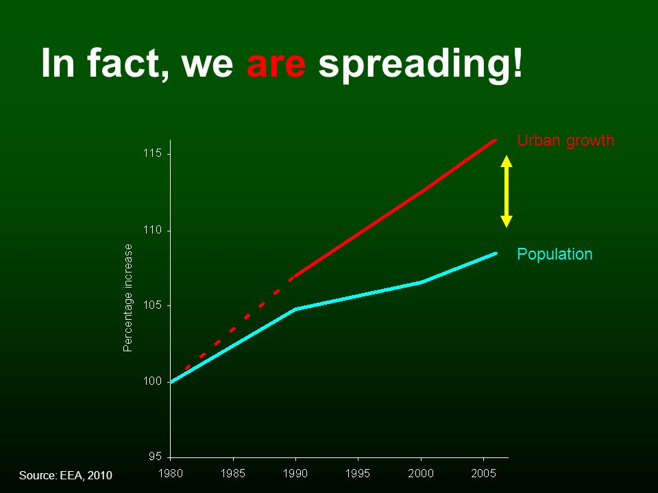 Population Urban growth In fact, we are spreading! Source: EEA, 2010