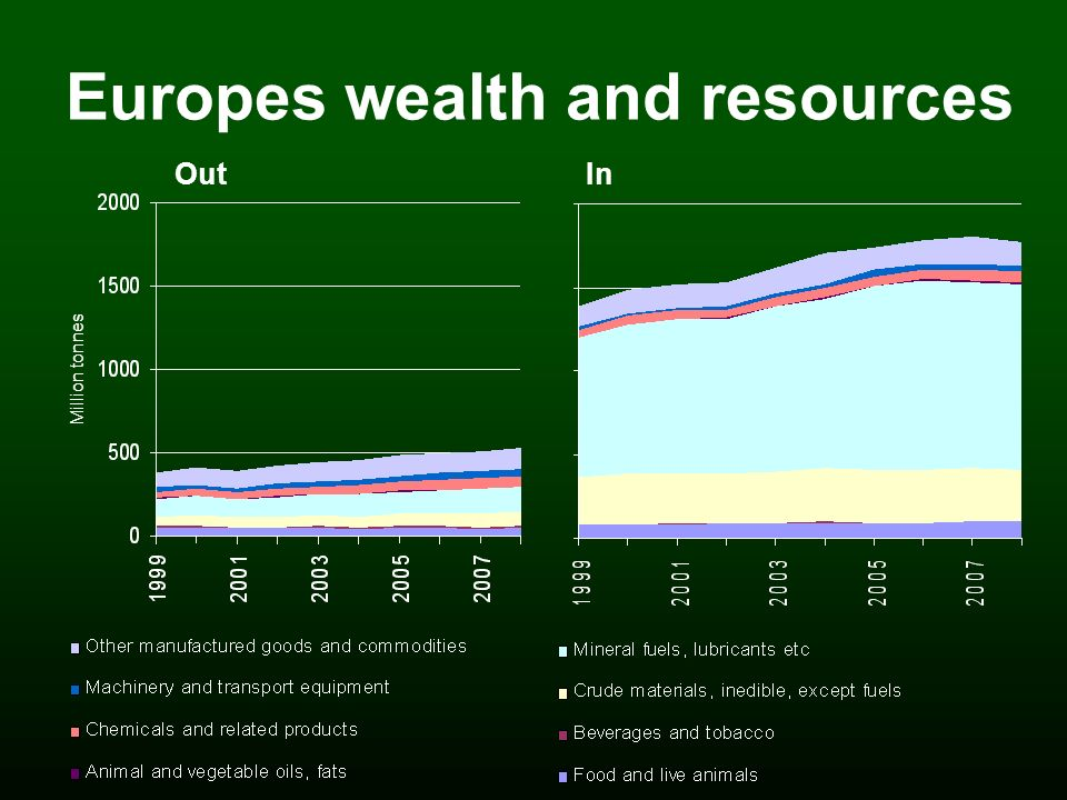 Europes wealth and resources Out Million tonnes In