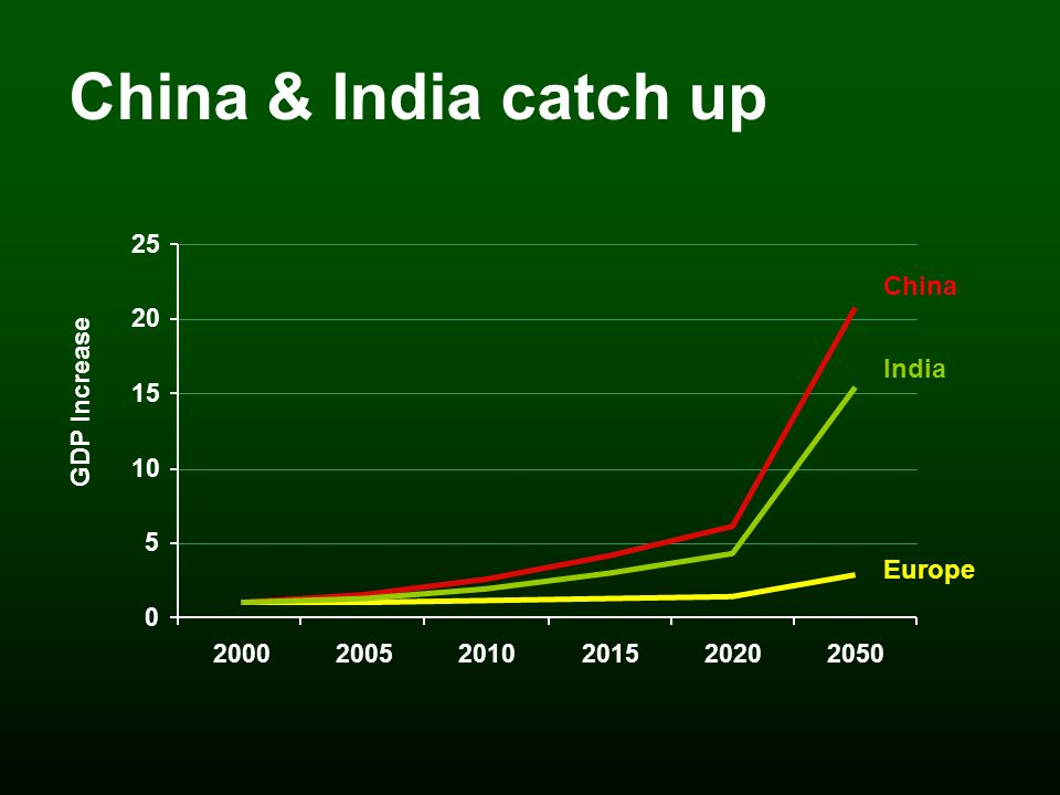 China & India catch up China India Europe GDP Increase 0 5 10 15 20 25 200020052010201520202050