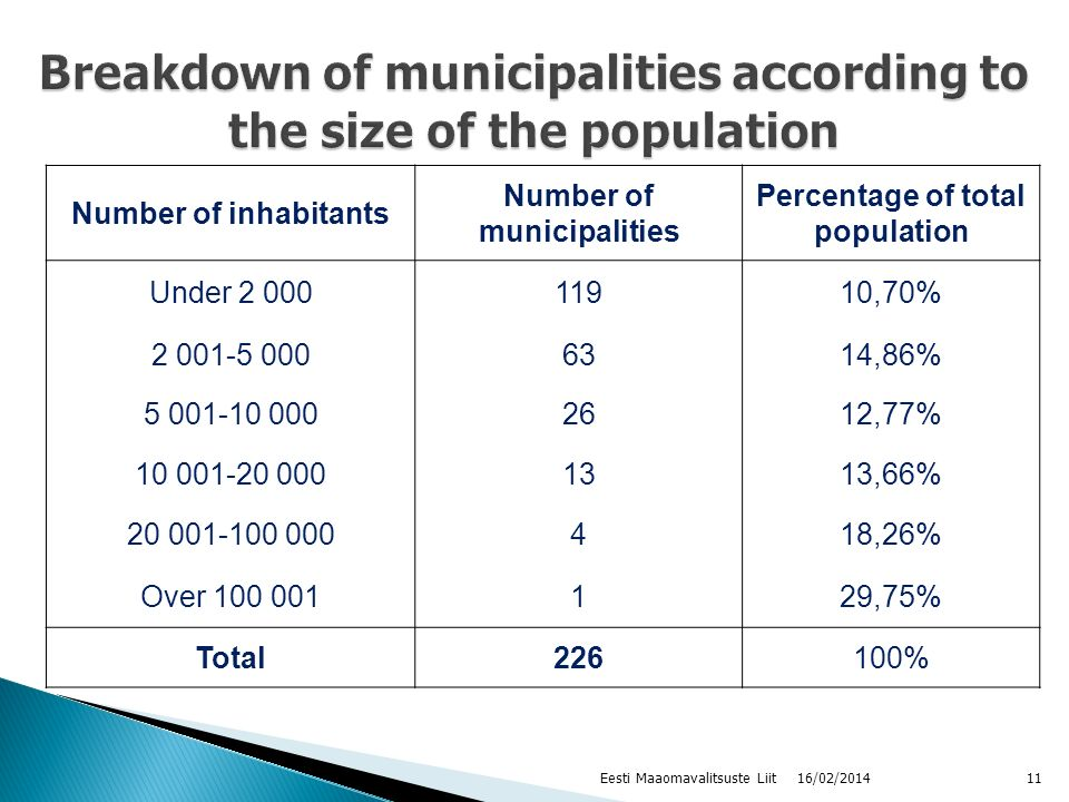 Number of inhabitants Number of municipalities Percentage of total population Under 2 00011910,70% 2 001-5 0006314,86% 5 001-10 0002612,77% 10 001-20