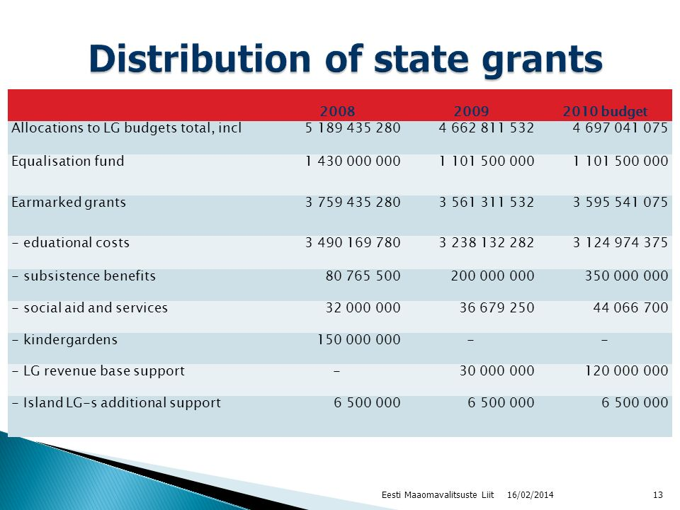 200820092010 budget Allocations to LG budgets total, incl5 189 435 2804 662 811 5324 697 041 075 Equalisation fund1 430 000 0001 101 500 000 Earmarked