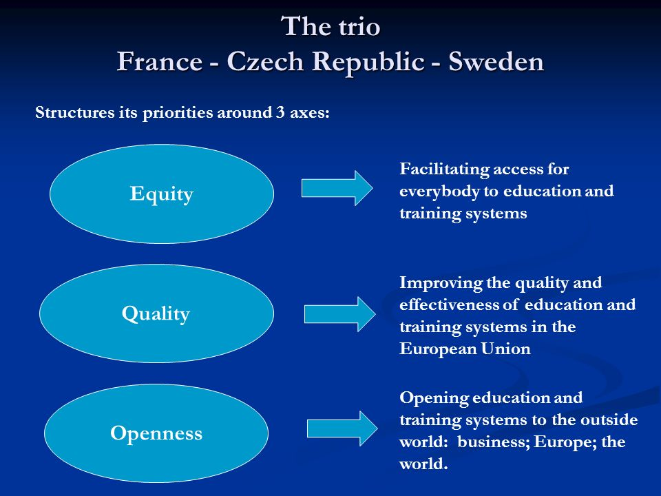 The trio France - Czech Republic - Sweden Equity Openness Quality Facilitating access for everybody to education and training systems Improving the quality and effectiveness of education and training systems in the European Union Opening education and training systems to the outside world: business; Europe; the world.